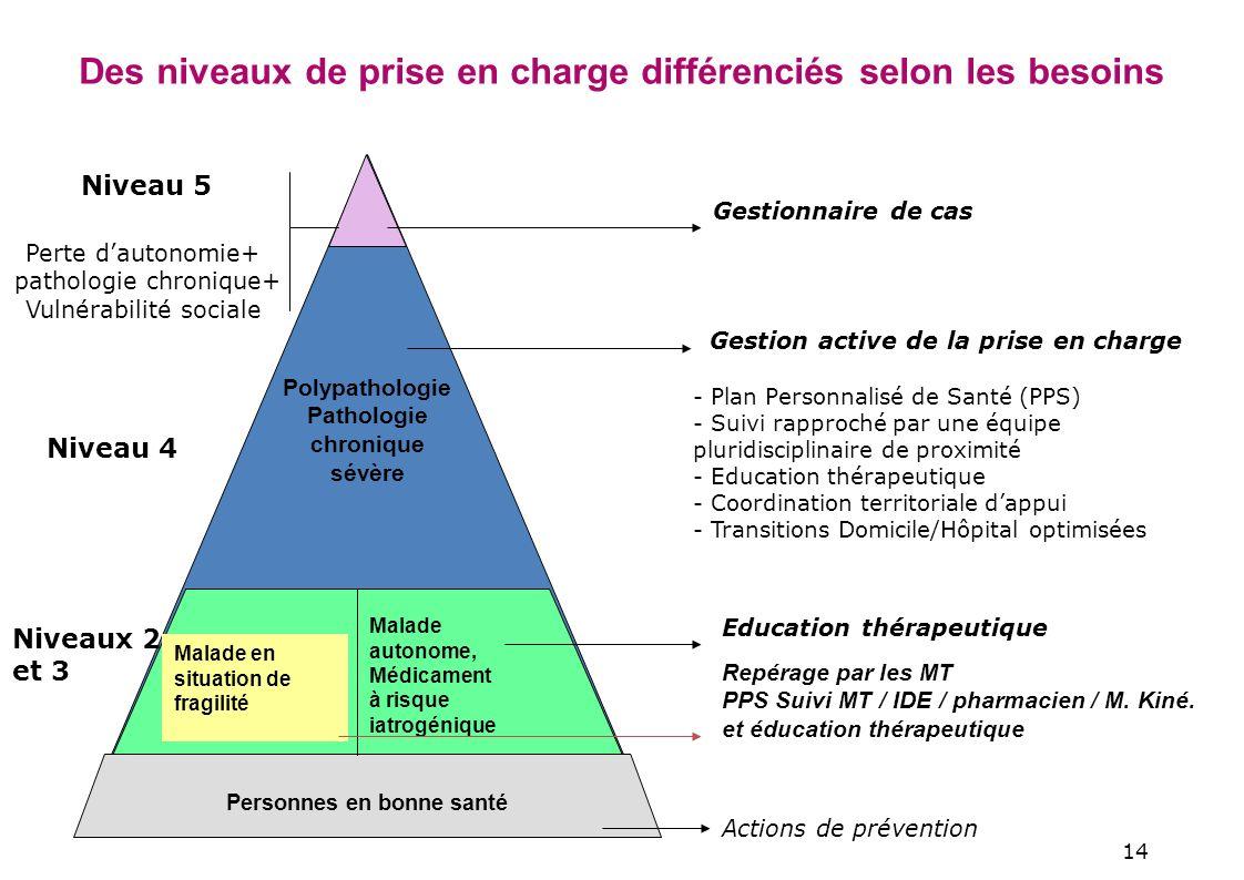 Des niveaux de prise en charge différenciés selon les besoins