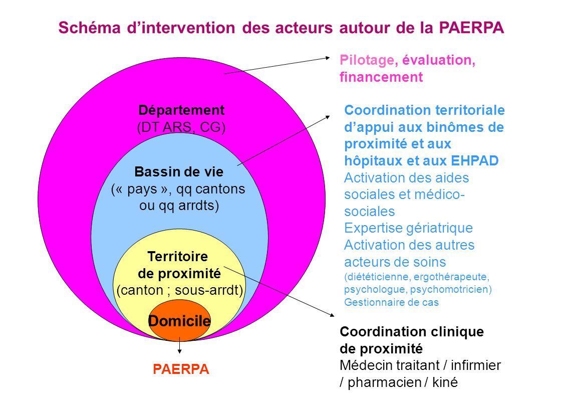 Schéma d'intervention des acteurs autour de la PAERPA
