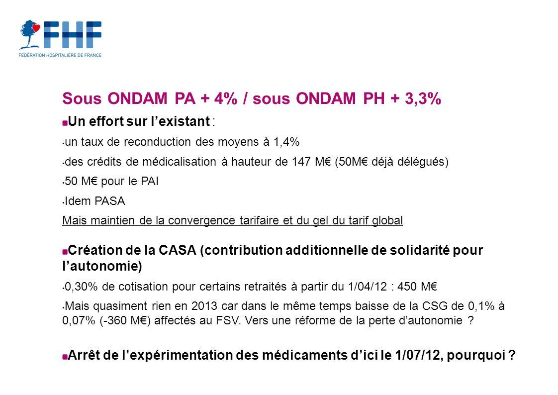 Sous ONDAM PA + 4% / sous ONDAM PH + 3,3%