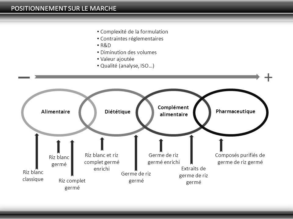 + POSITIONNEMENT SUR LE MARCHE Complexité de la formulation
