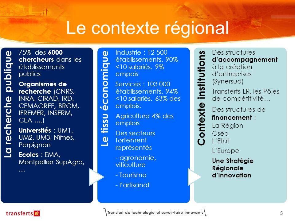 Le contexte régional La recherche publique Le tissu économique