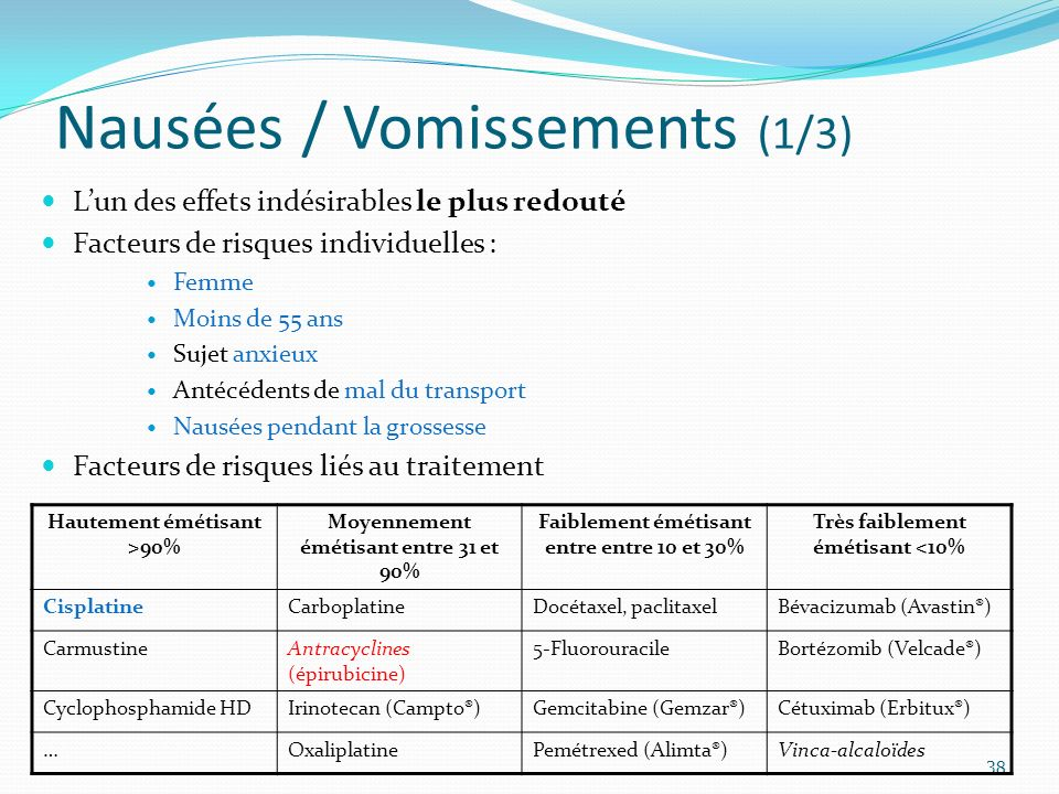 Nausées / Vomissements (1/3)