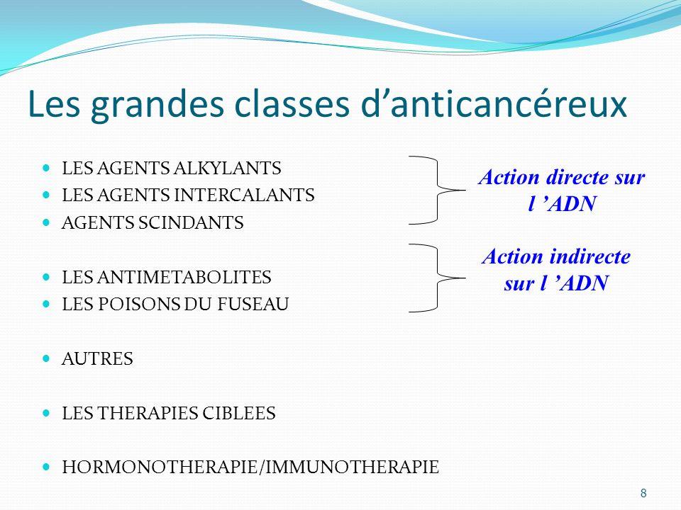 Les grandes classes d'anticancéreux