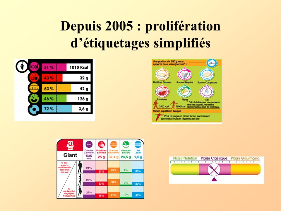 Depuis 2005 : prolifération d'étiquetages simplifiés