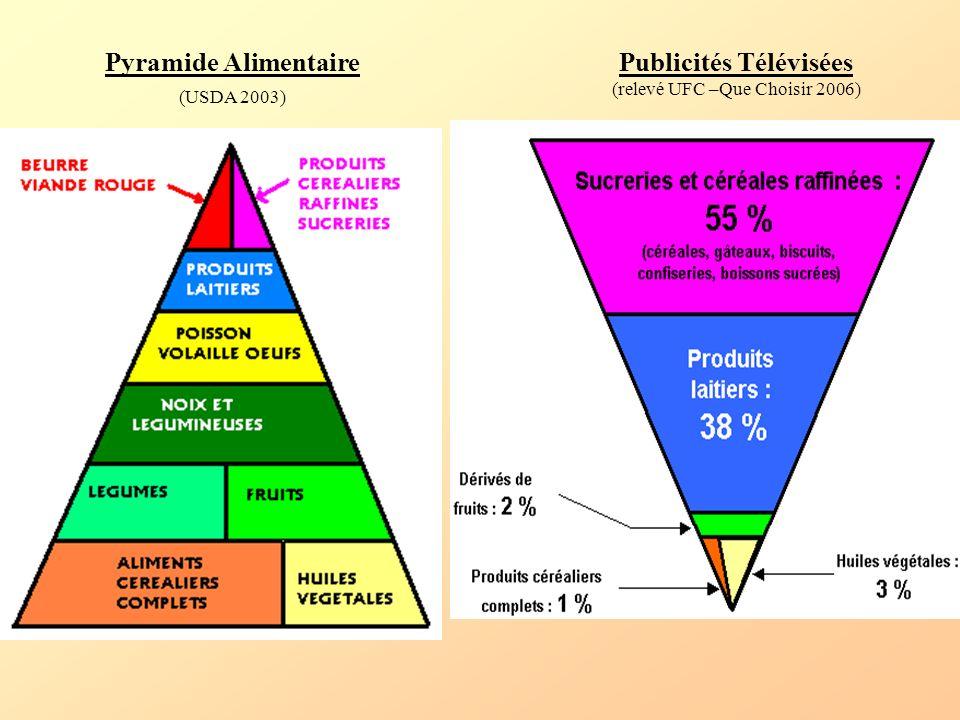 Pyramide Alimentaire (USDA 2003) Publicités Télévisées
