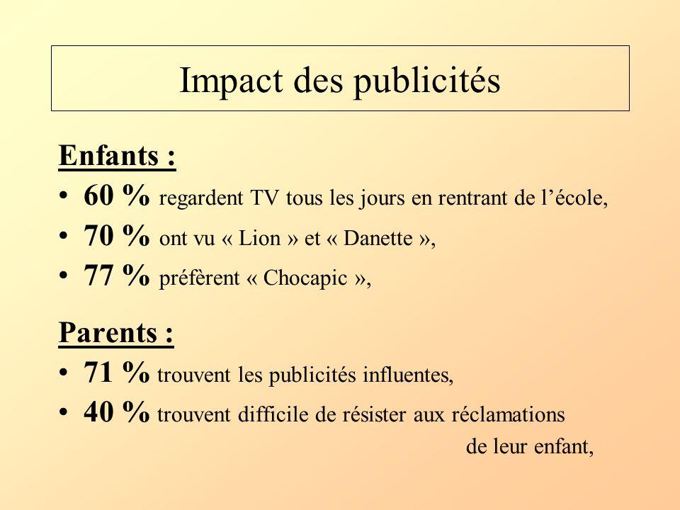 Impact des publicités Enfants :