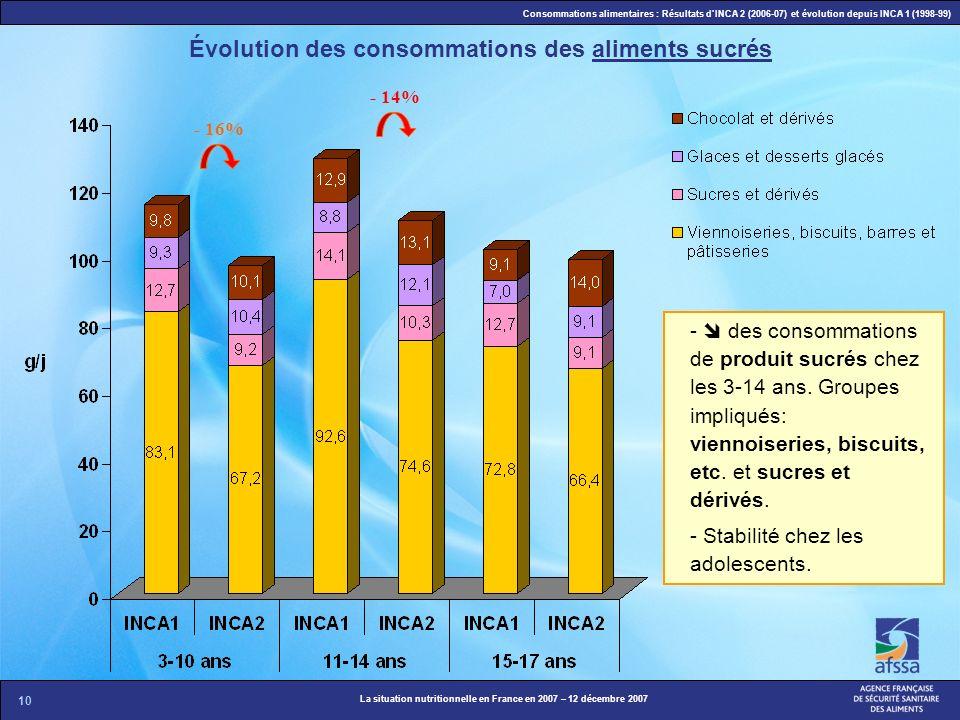 Évolution des consommations des aliments sucrés
