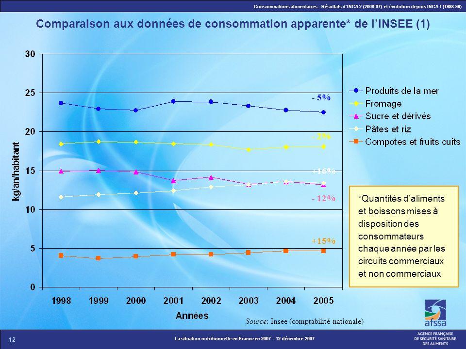 Comparaison aux données de consommation apparente* de l'INSEE (1)