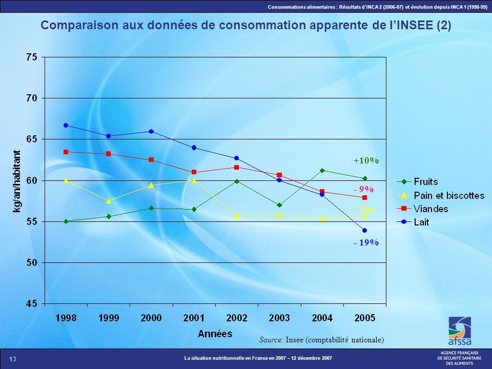 Comparaison aux données de consommation apparente de l'INSEE (2)