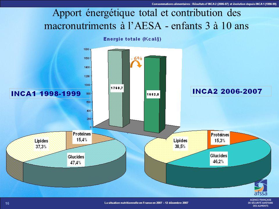 Apport énergétique total et contribution des macronutriments à l'AESA - enfants 3 à 10 ans