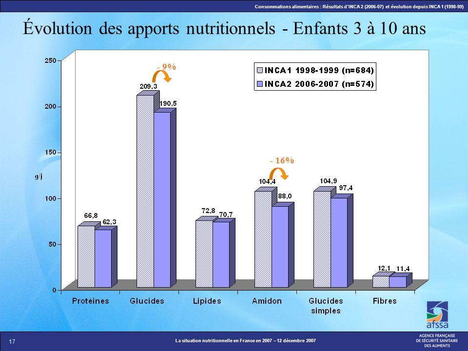 Évolution des apports nutritionnels - Enfants 3 à 10 ans