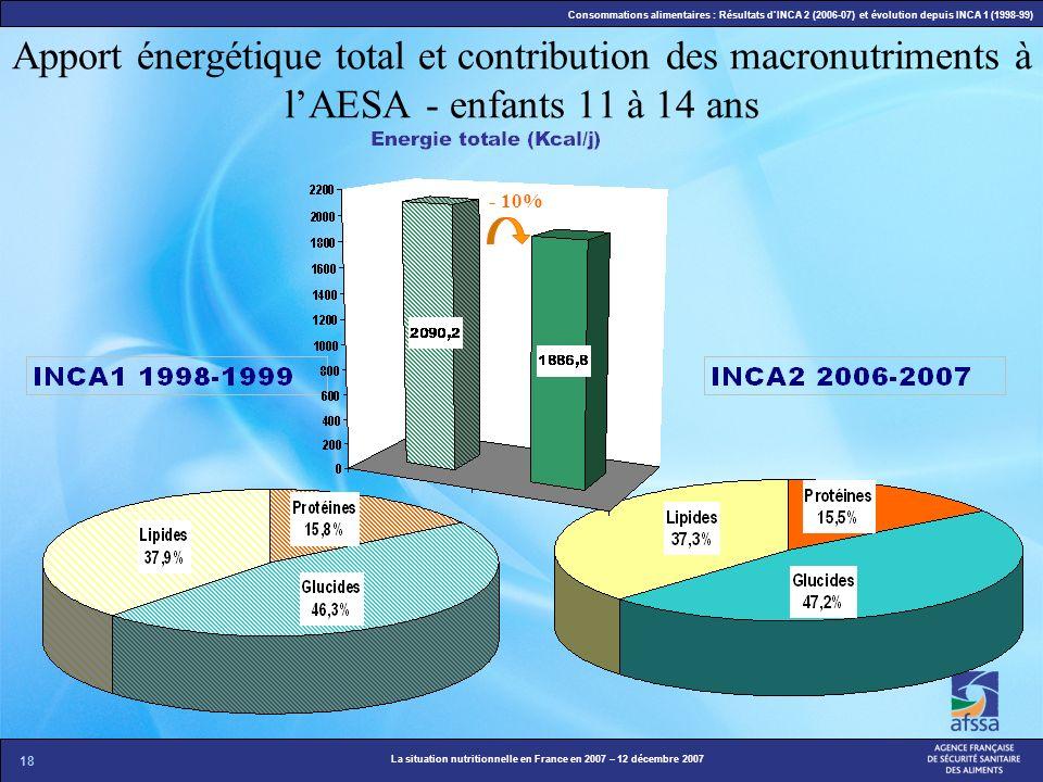 Apport énergétique total et contribution des macronutriments à l'AESA - enfants 11 à 14 ans