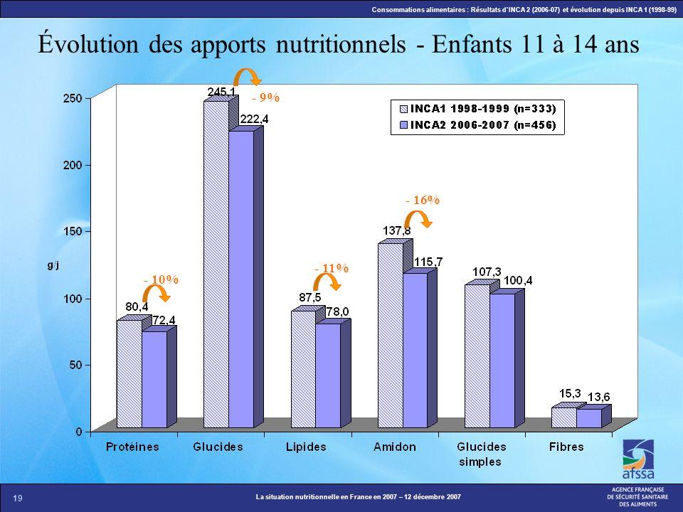 Évolution des apports nutritionnels - Enfants 11 à 14 ans