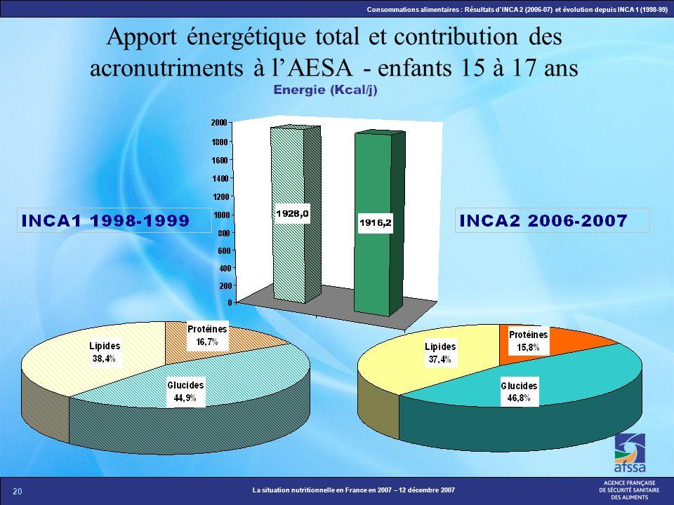 Apport énergétique total et contribution des acronutriments à l'AESA - enfants 15 à 17 ans