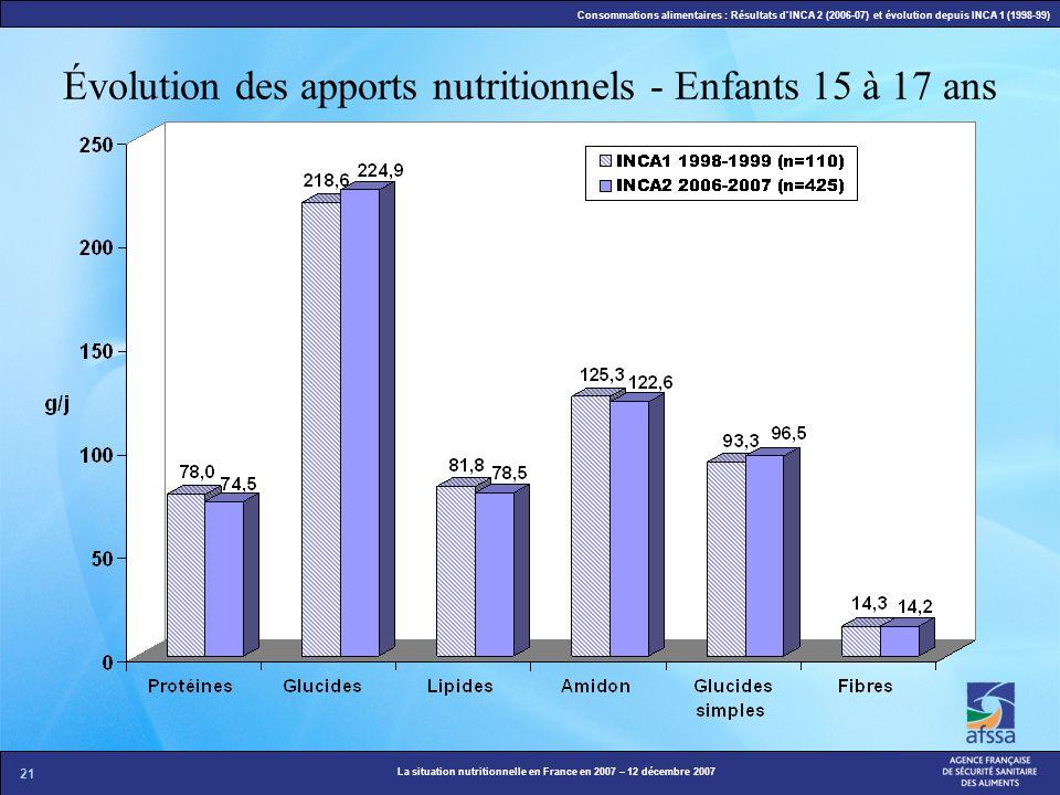 Évolution des apports nutritionnels - Enfants 15 à 17 ans