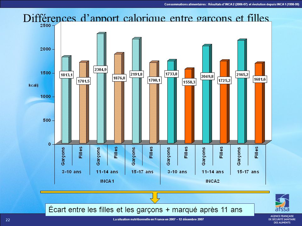 Différences d'apport calorique entre garçons et filles