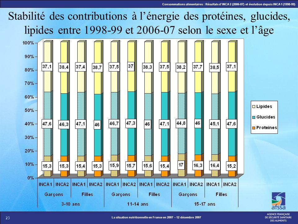 Stabilité des contributions à l'énergie des protéines, glucides, lipides entre 1998-99 et 2006-07 selon le sexe et l'âge