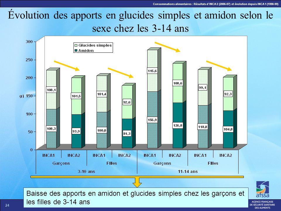 Évolution des apports en glucides simples et amidon selon le sexe chez les 3-14 ans