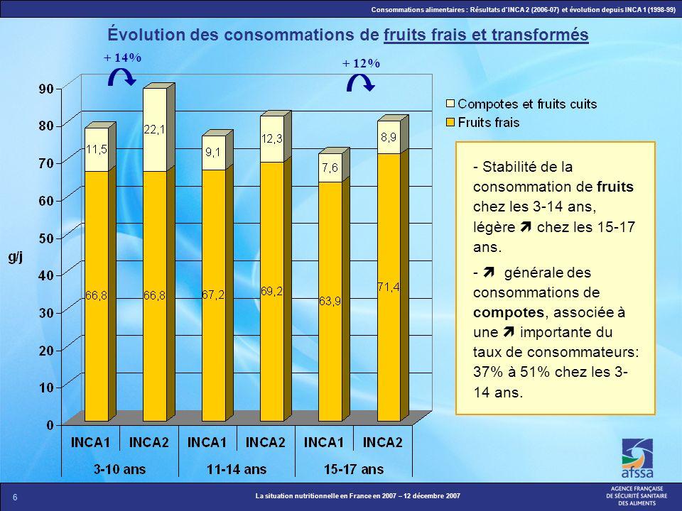 Évolution des consommations de fruits frais et transformés