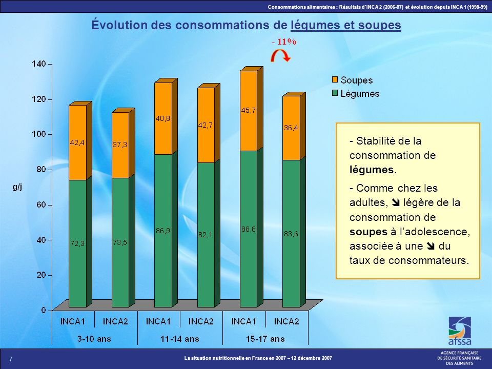 Évolution des consommations de légumes et soupes