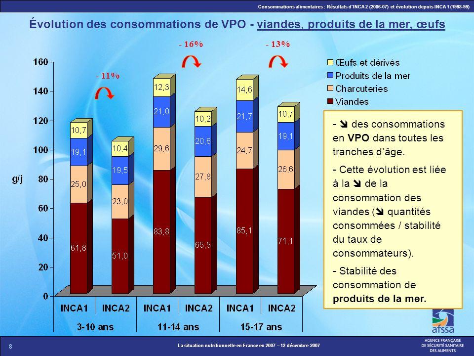 Évolution des consommations de VPO - viandes, produits de la mer, œufs