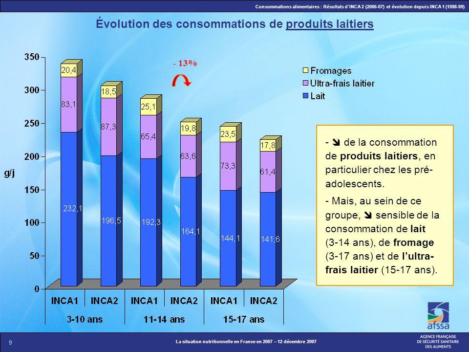 Évolution des consommations de produits laitiers