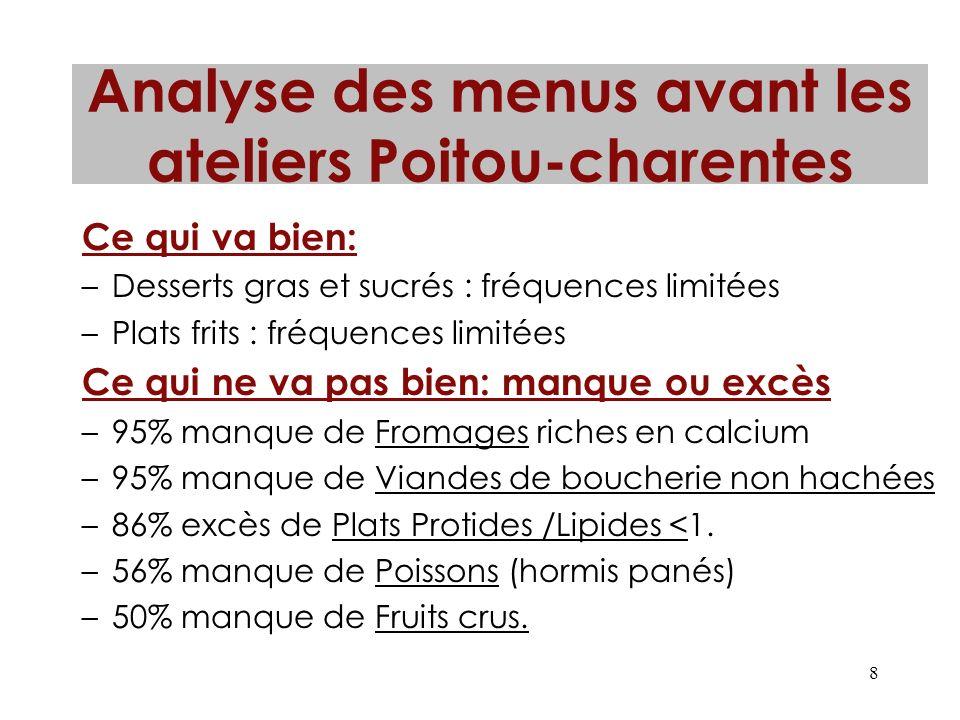 Analyse des menus avant les ateliers Poitou-charentes