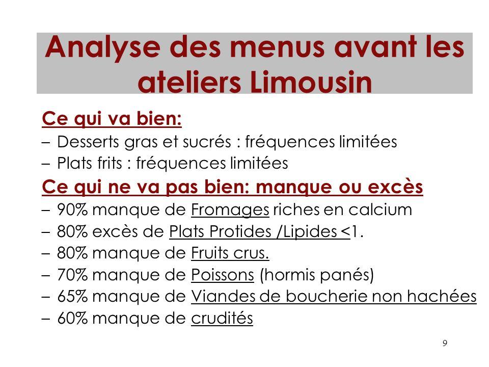 Analyse des menus avant les ateliers Limousin