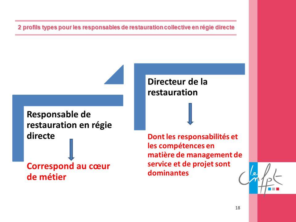 2 profils types pour les responsables de restauration collective en régie directe
