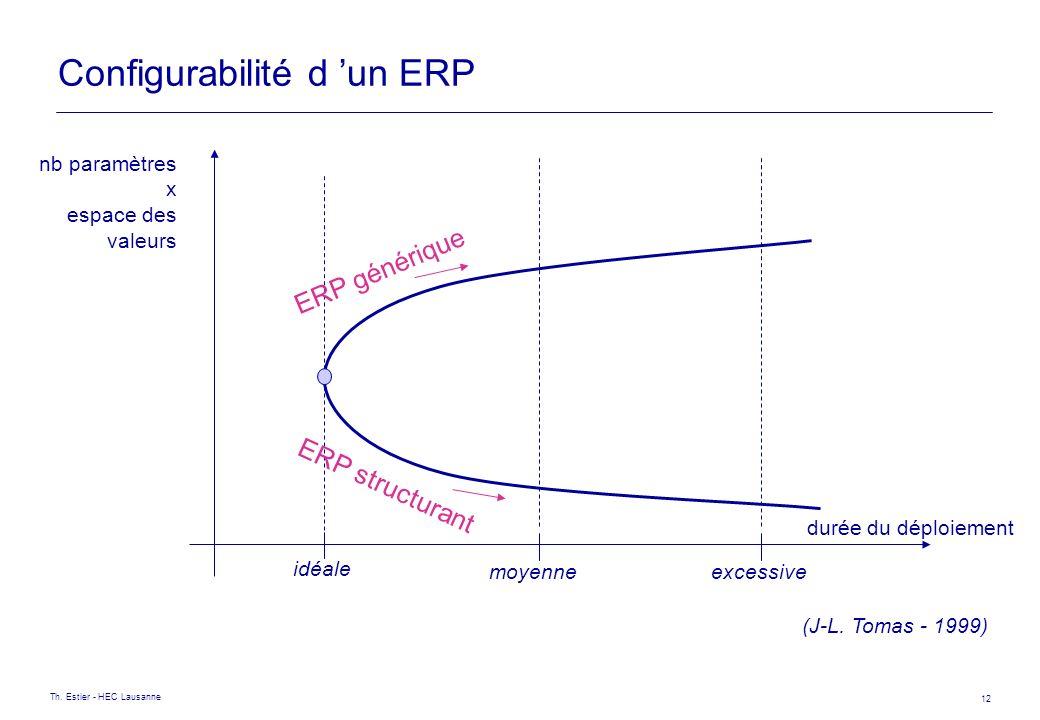 Configurabilité d 'un ERP