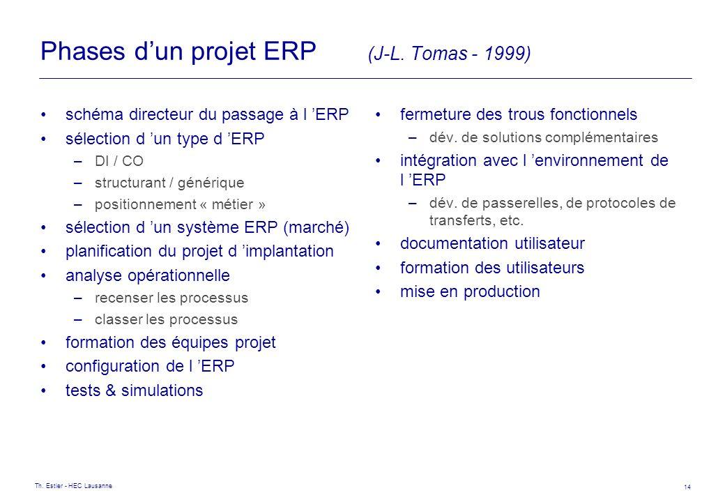 Phases d'un projet ERP (J-L. Tomas - 1999)