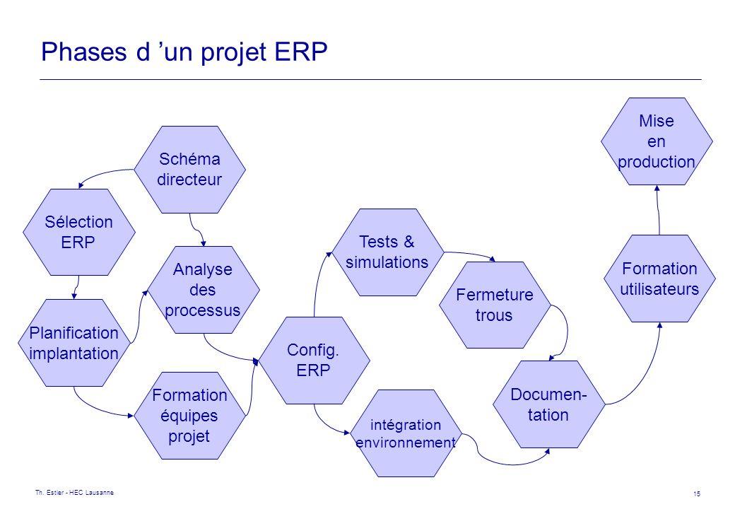 Phases d 'un projet ERP Mise en production Schéma directeur