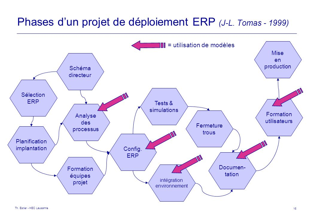 Phases d'un projet de déploiement ERP (J-L. Tomas - 1999)