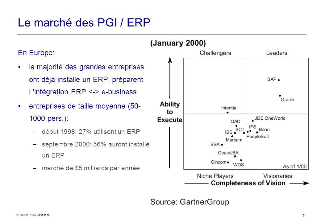 Le marché des PGI / ERP En Europe: