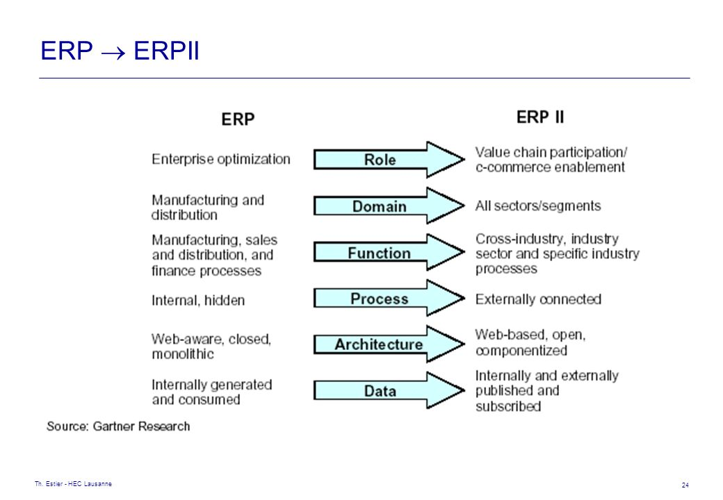 ERP  ERPII Th. Estier - HEC Lausanne