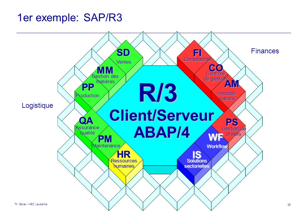 R/3 Client/Serveur ABAP/4 1er exemple: SAP/R3 SD FI CO MM AM PP QA PS