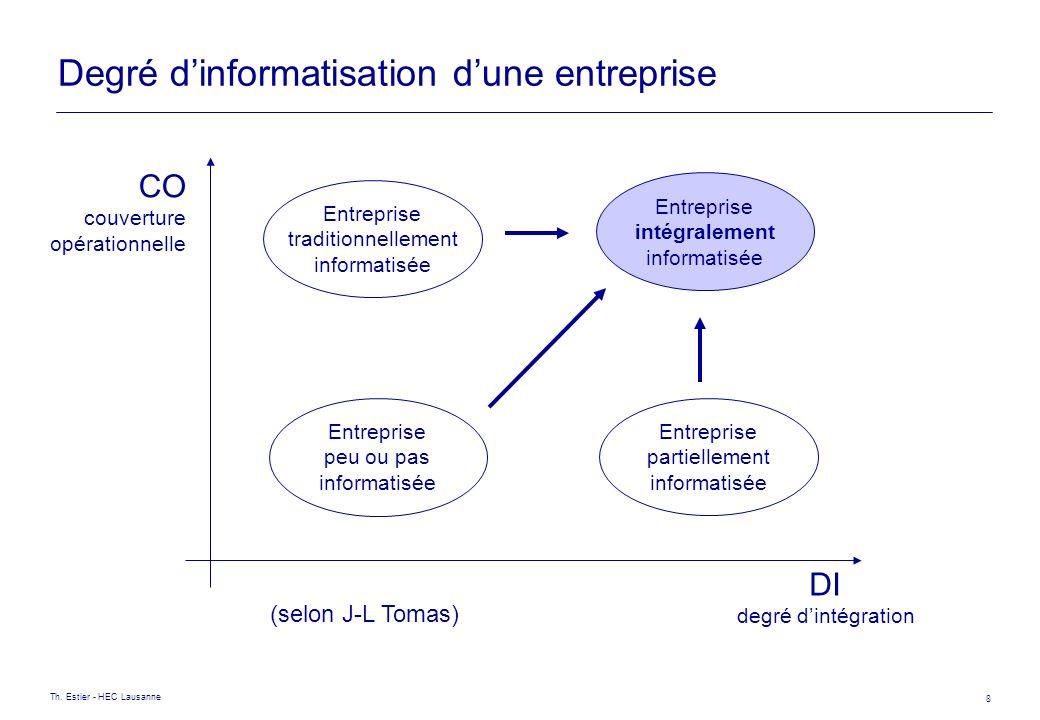 Degré d'informatisation d'une entreprise