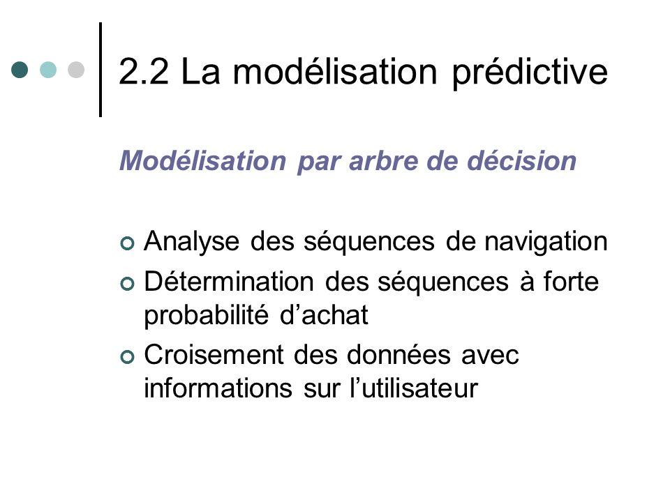 2.2 La modélisation prédictive