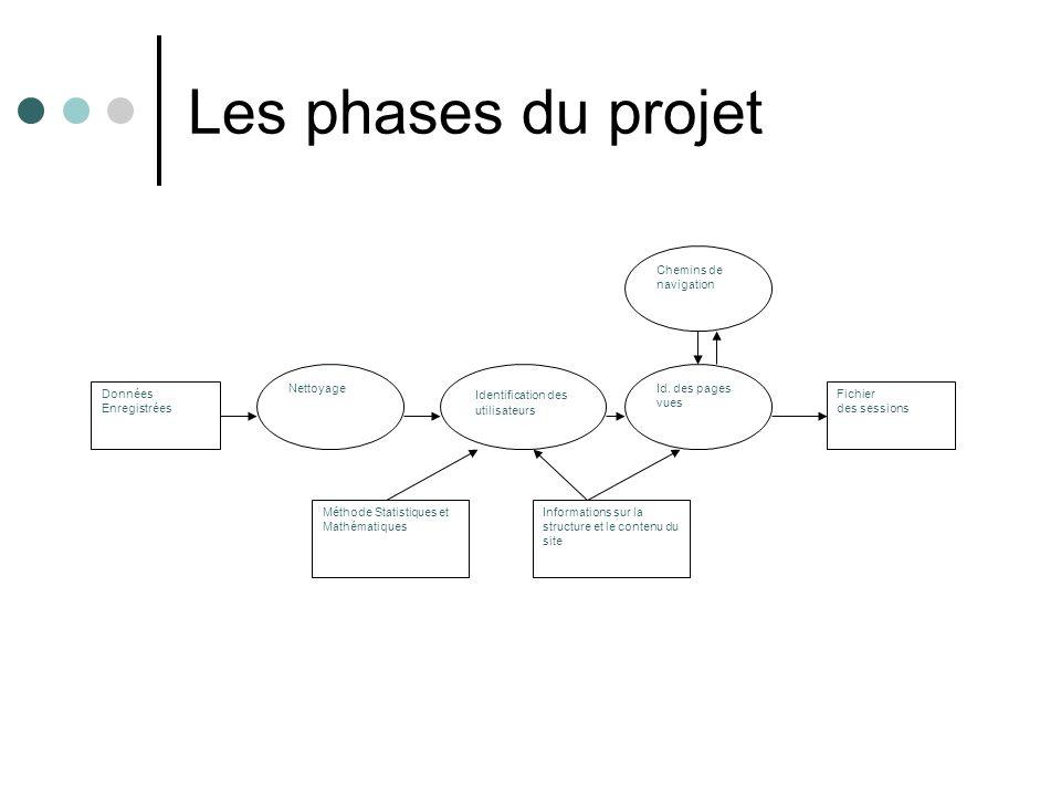 Les phases du projet Données Enregistrées Nettoyage