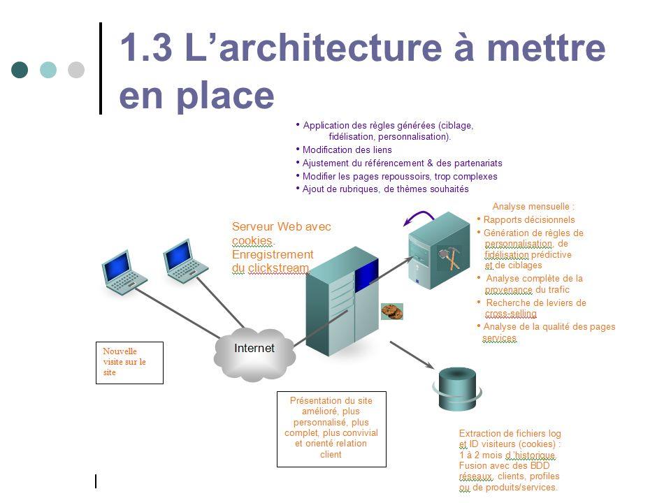 1.3 L'architecture à mettre en place