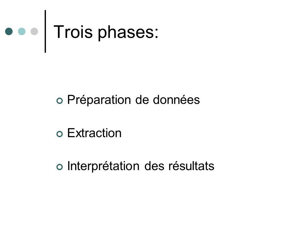 Trois phases: Préparation de données Extraction