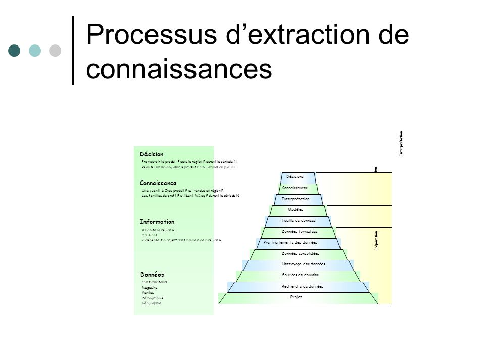 Processus d'extraction de connaissances