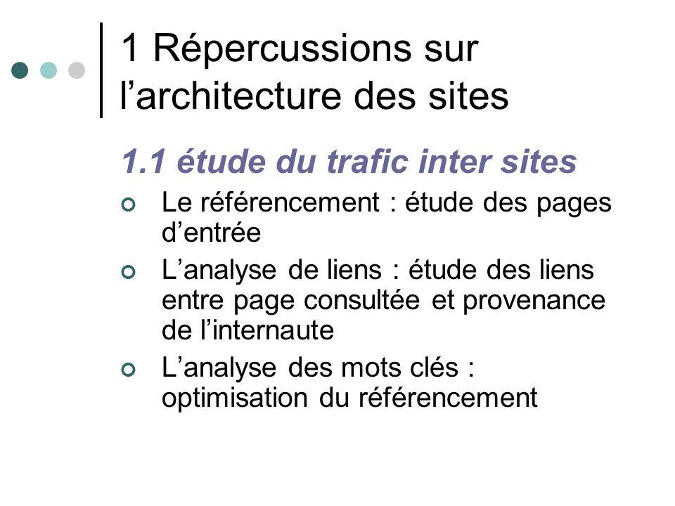 1 Répercussions sur l'architecture des sites