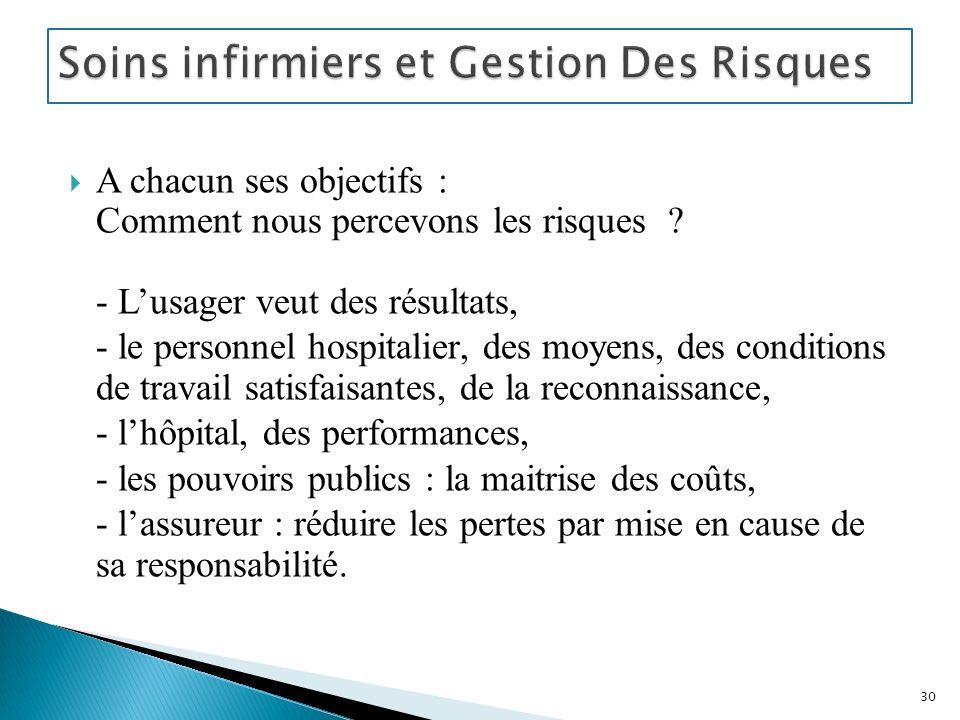 Soins infirmiers et Gestion Des Risques