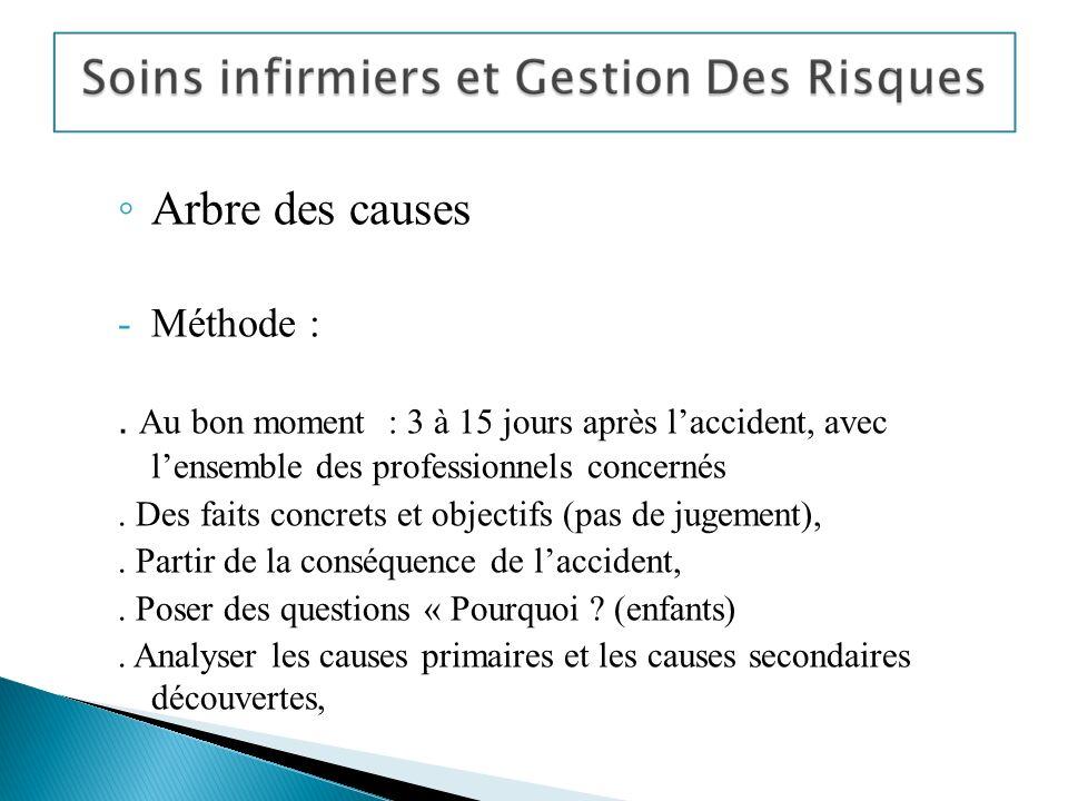 Arbre des causes Méthode :
