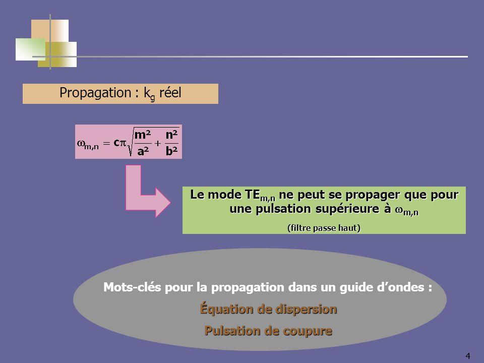 Propagation : kg réel Le mode TEm,n ne peut se propager que pour une pulsation supérieure à wm,n. (filtre passe haut)