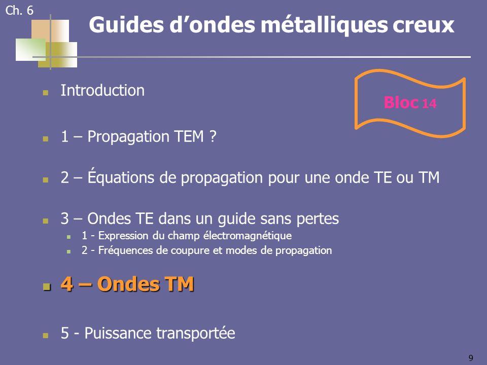 Guides d'ondes métalliques creux