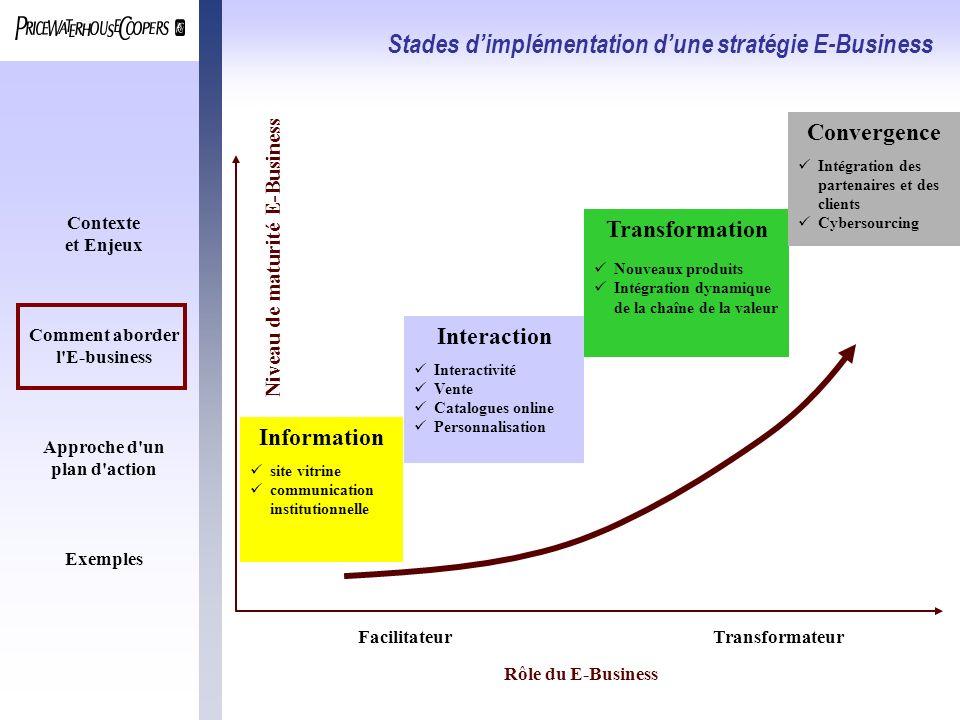 Stades d'implémentation d'une stratégie E-Business