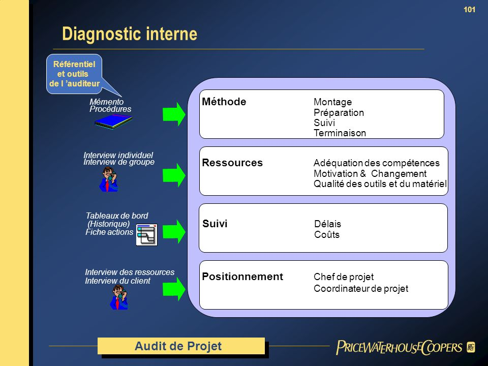 Diagnostic interne Audit de Projet Méthode Montage