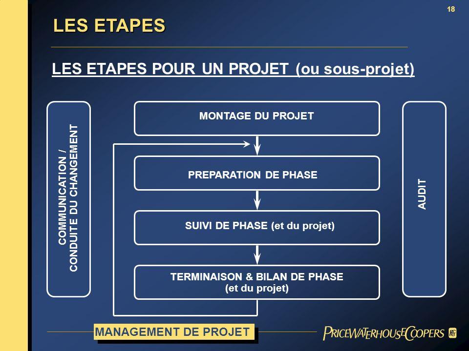 TERMINAISON & BILAN DE PHASE CONDUITE DU CHANGEMENT